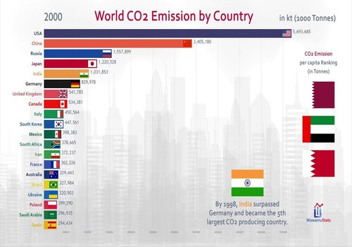 india_and_co2_emission_500x350