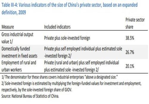 china private sector
