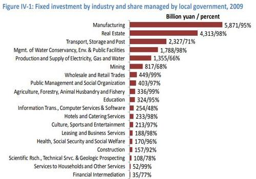 fixed investment by company