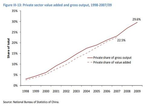 private sector value