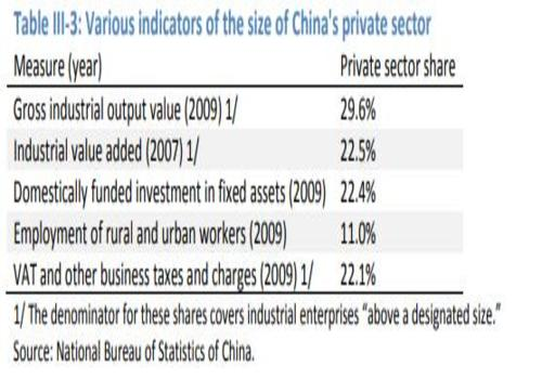 size of china private sector